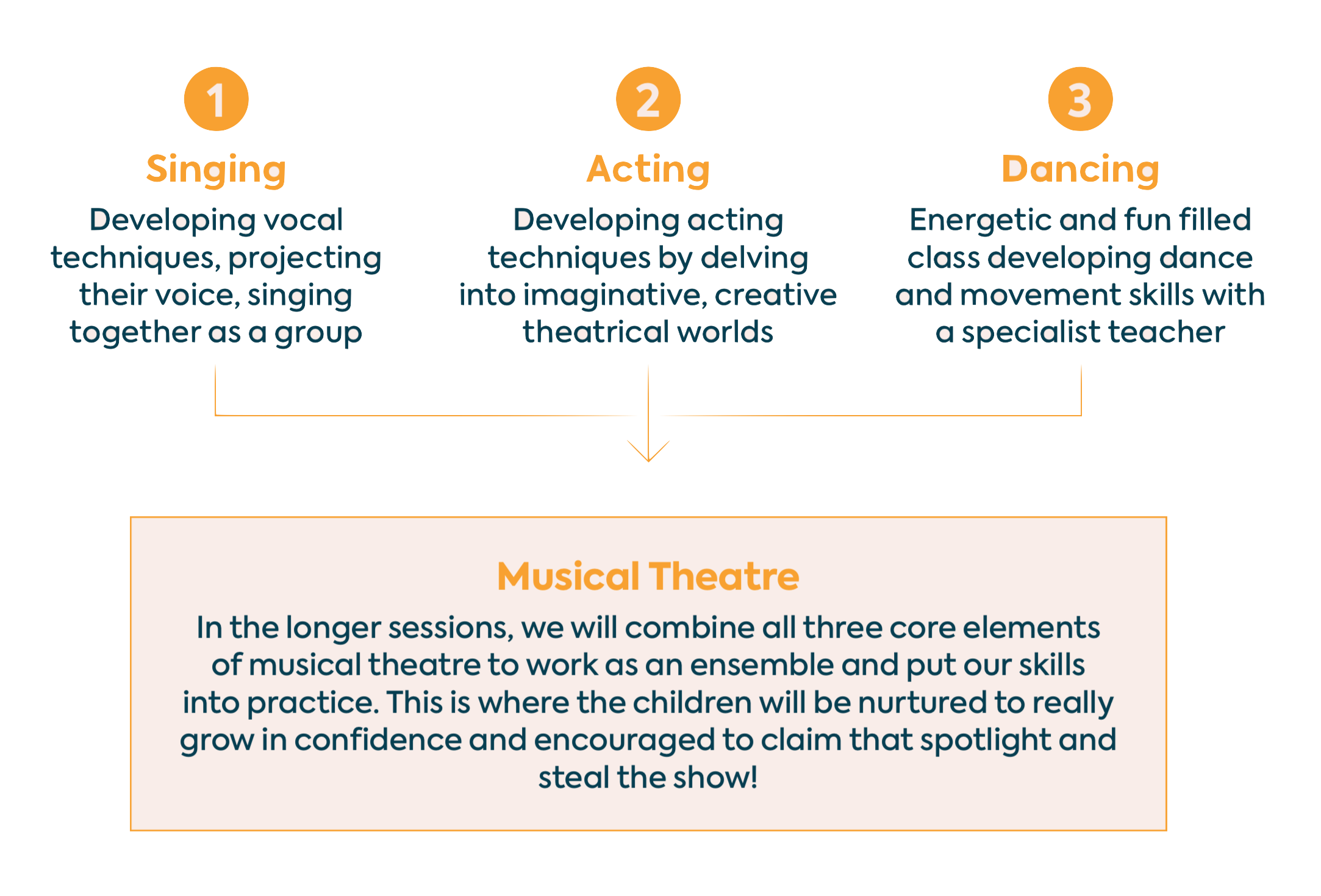 Musical Theatre Class Structure.png