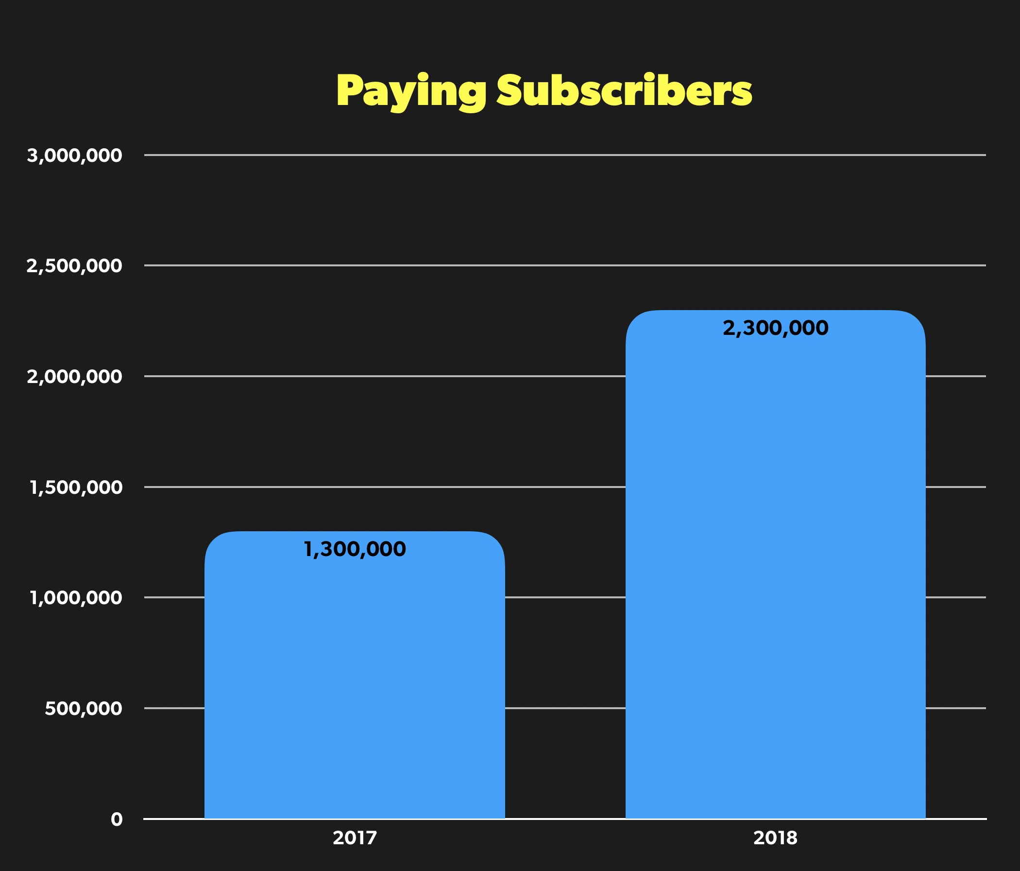 Paying Subscribers Year Over Year