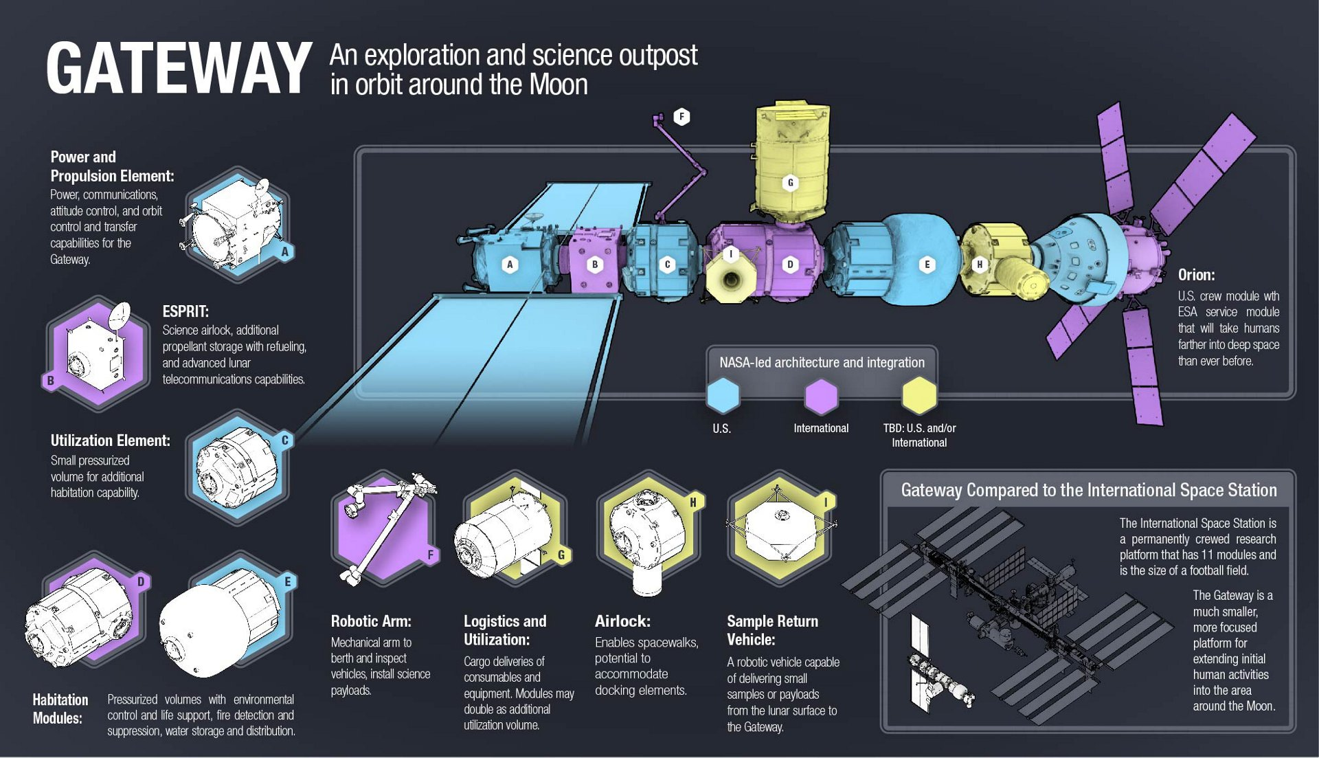 gateway-configuration-Credit-NASA.JPG