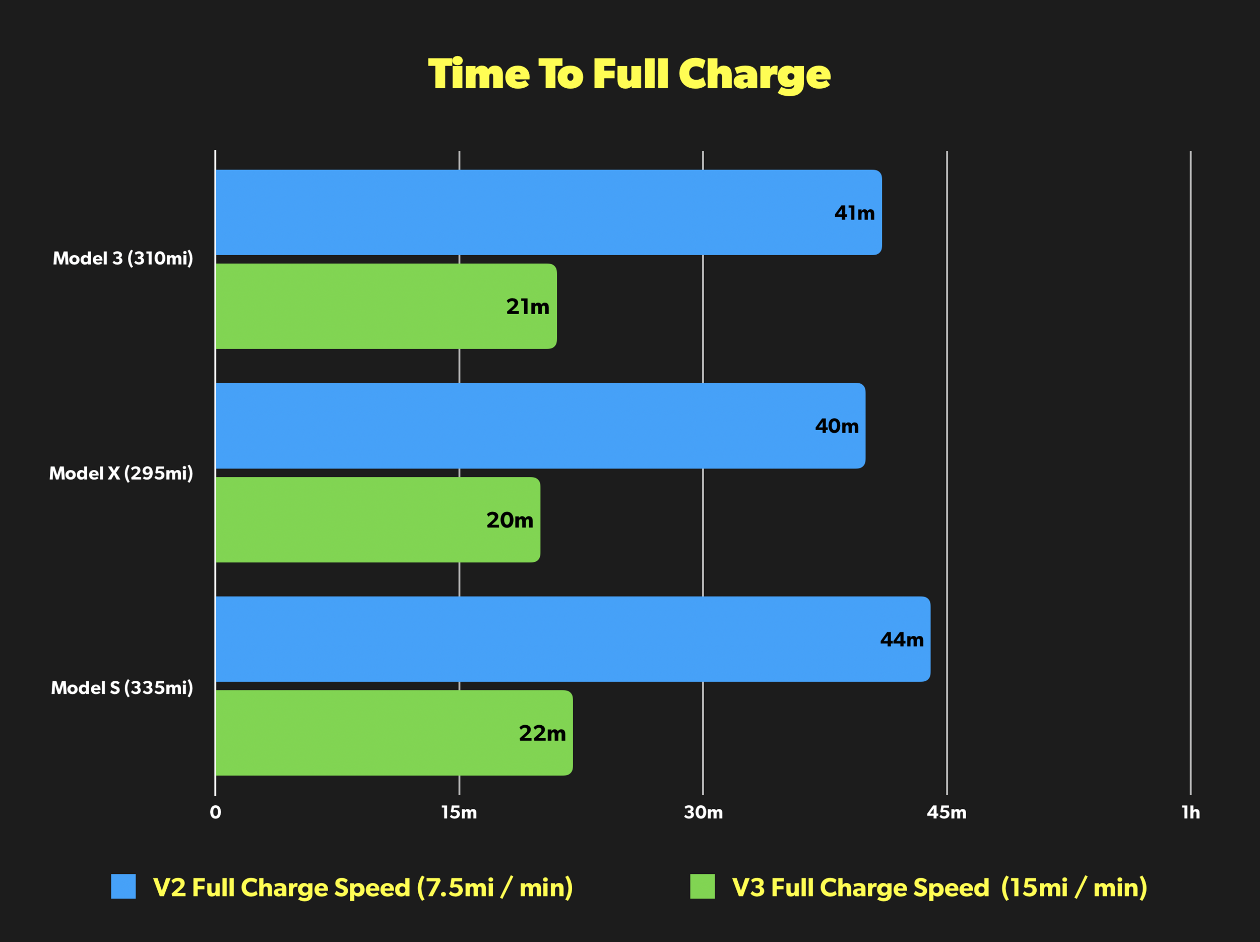 Tesla vehicle charing speeds with V2 and V3 Superchargers
