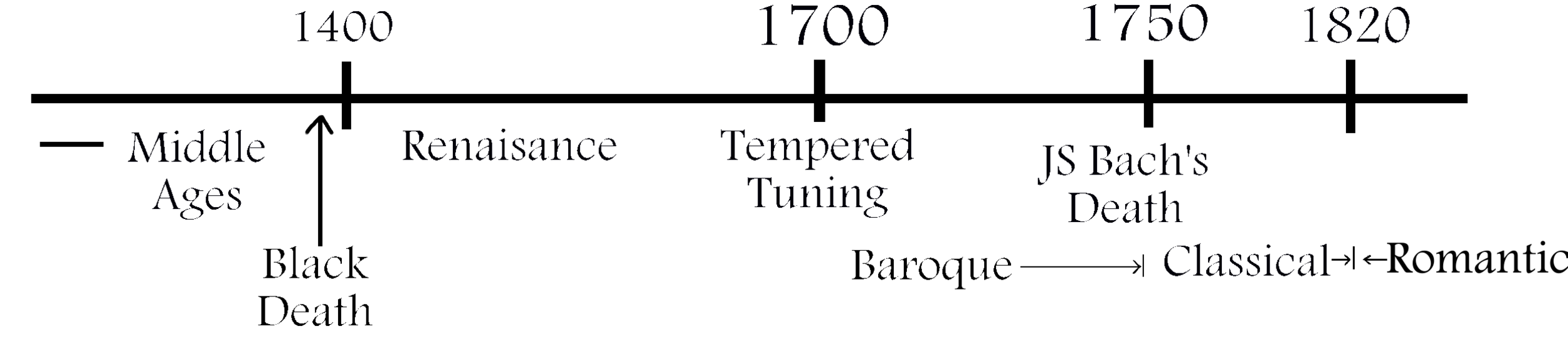 Timeline to 1900.png