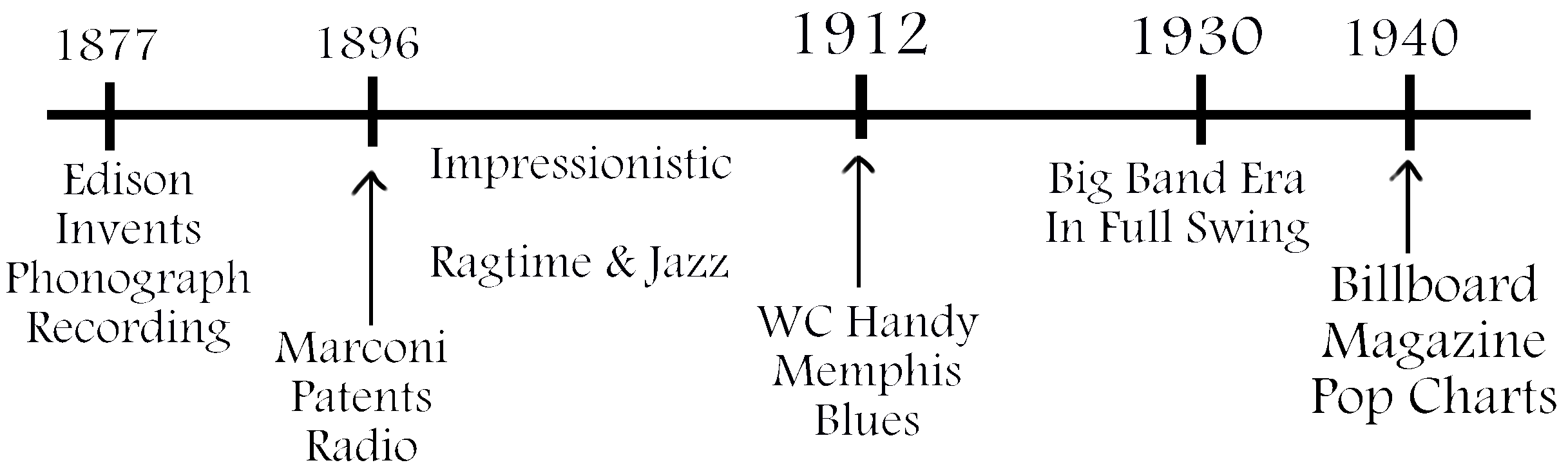 Timeline to 1940.png