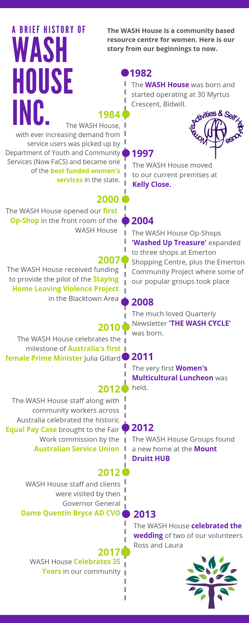 History of WASH House.png