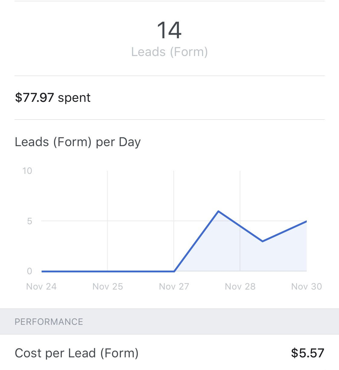 Thanksgiving Time - As you can see from the screenshot above, our team is able to bring high quality leads for as cheap as $5.57 each during the fall/winter time. This time is known for more expensive cost per leads as less people are interested in moving then.