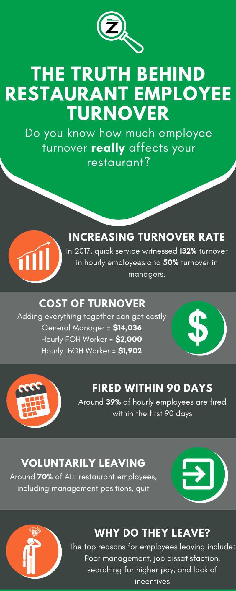Sources:  https://www.qsrmagazine.com/employee-management/labor-tips-2019-everything-restaurants-need-know  https://restauranttechnologyguys.com/the-cost-of-restaurant-employee-turnover/  https://decisionlogic.co/restaurant-employee-turnover-cost/