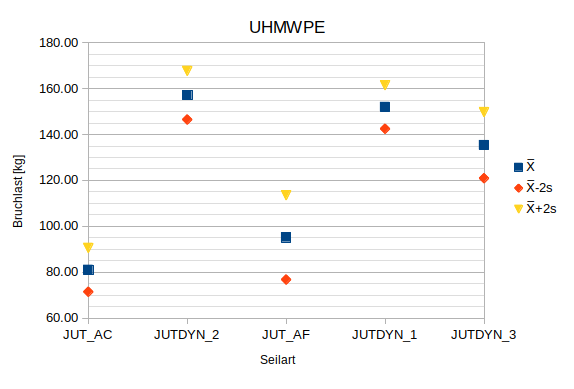 chart_uhmwpe.png