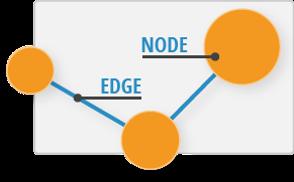 Node and Edge Diagram