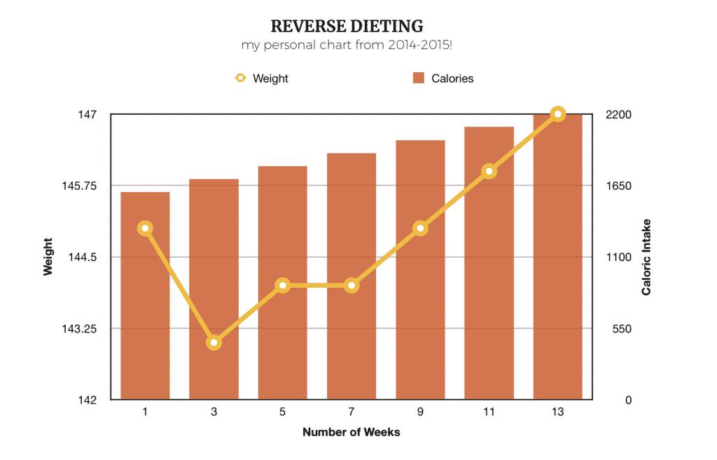 Julie Ledbetter's Reverse Dieting Chart