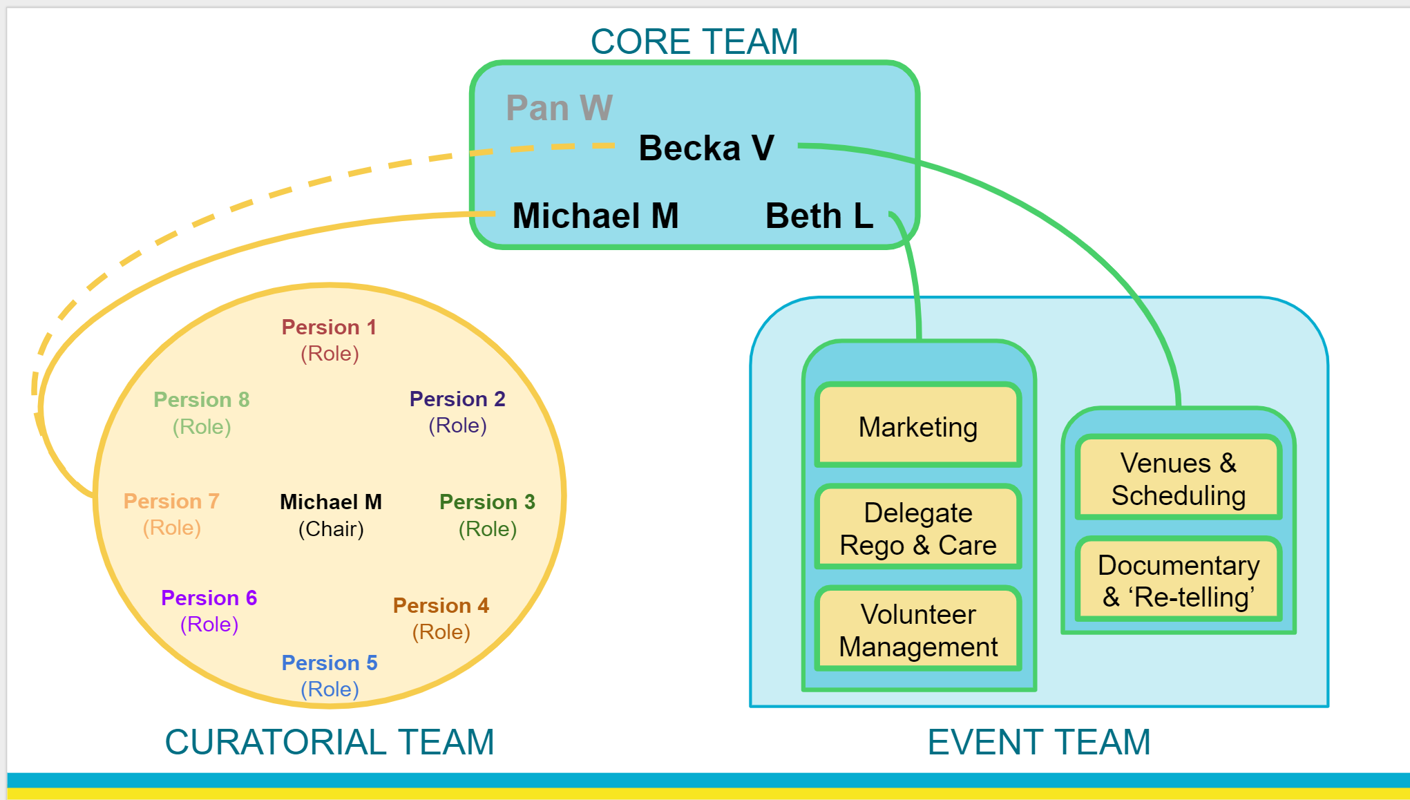 Early map of team structure. Graphics by Anna Keenan.