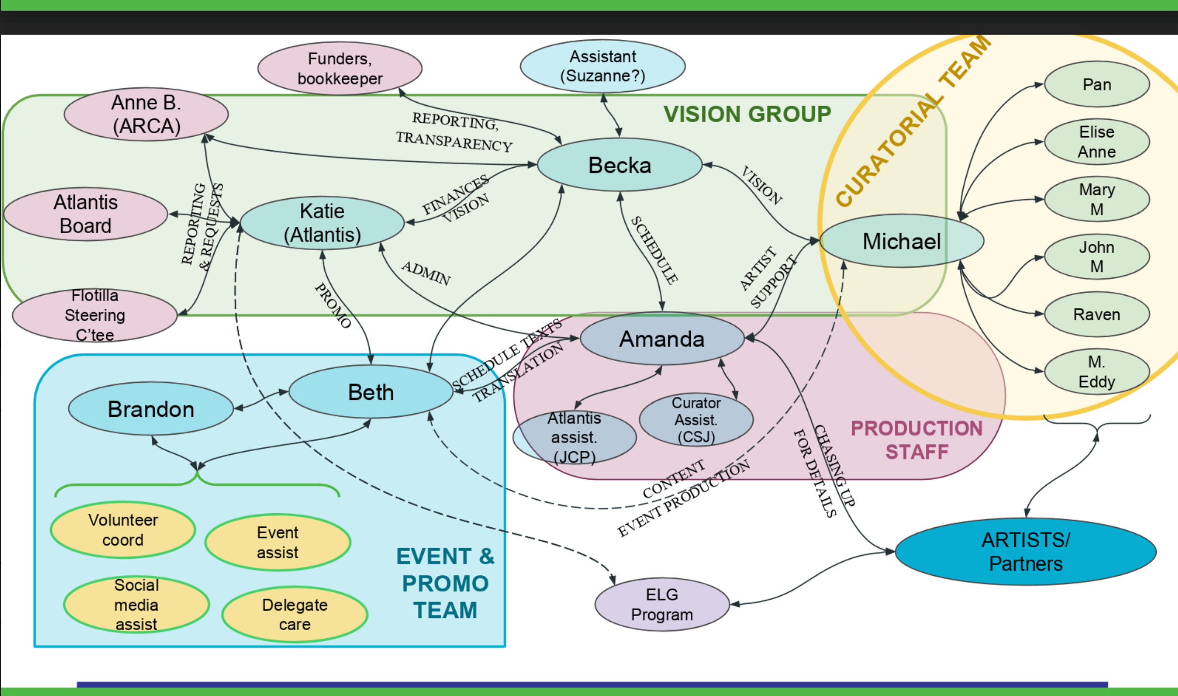 Final team structure, May 2017. Graphics by Anna Keenan