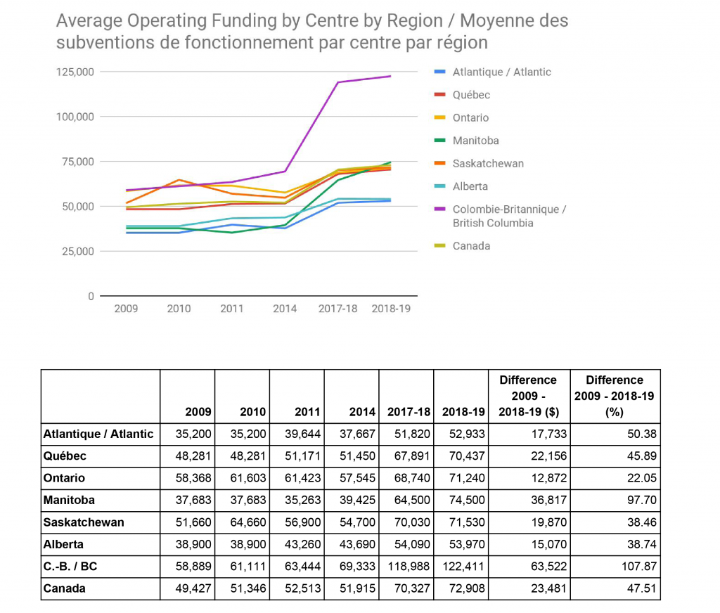 "ARCA, "" Visualizing Average ARC Core Funding by Centre, by Province 2009-2019 ,"" 2019."