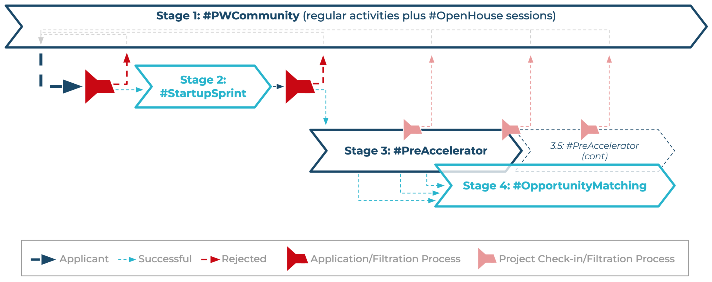 pw-program-approaches-3stages-community.png