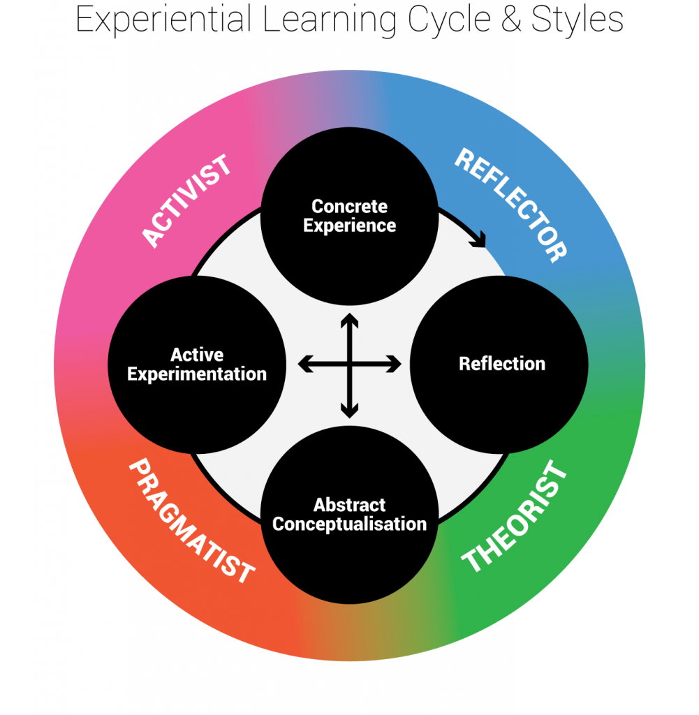 learning-cycle1-1-1001x1024.png