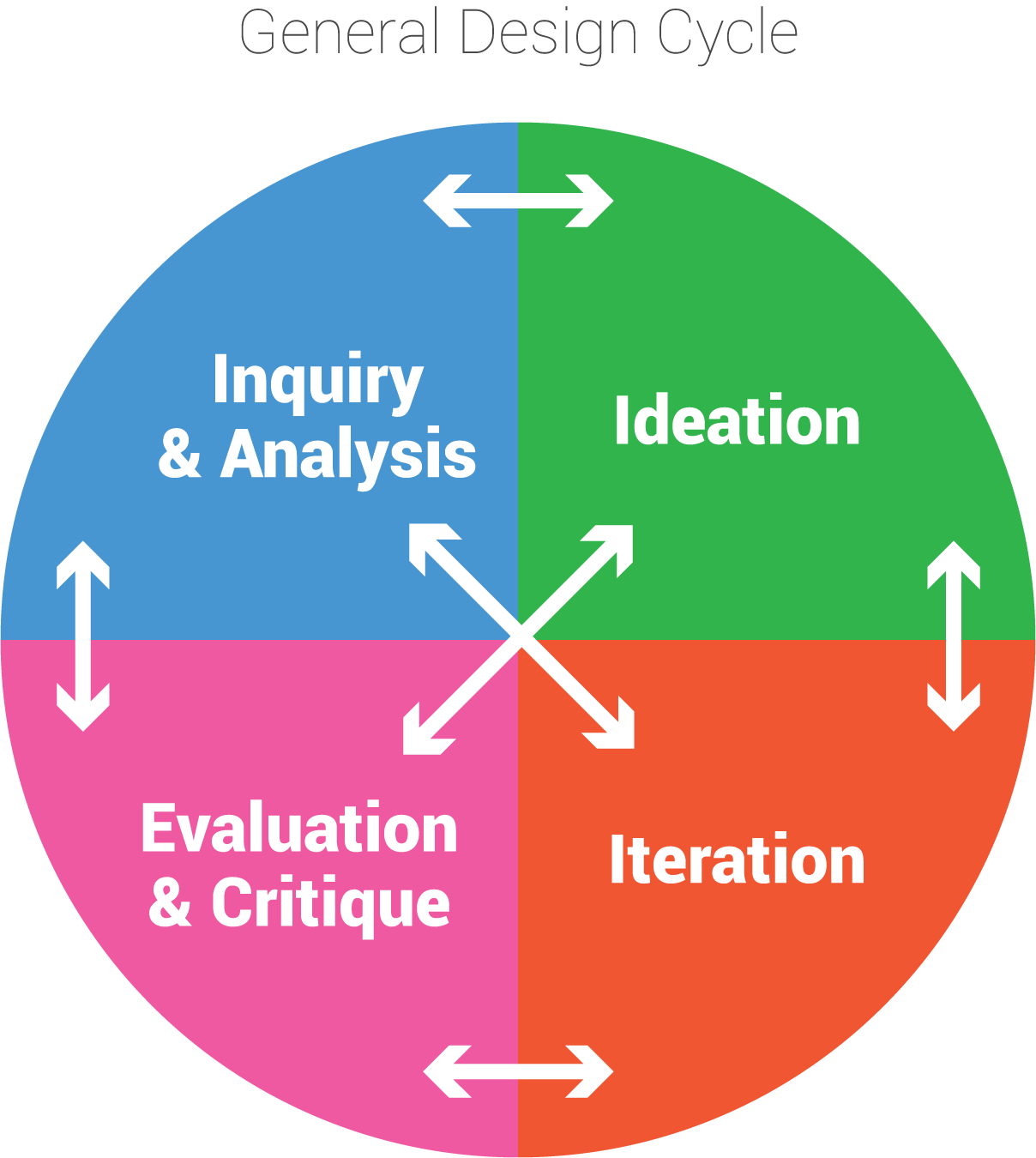 design_cycle-1.png