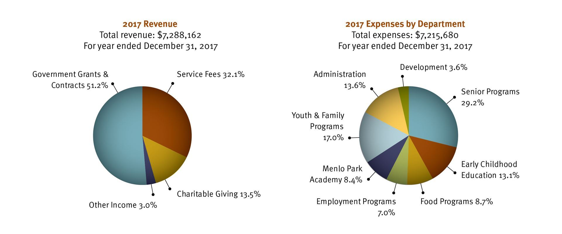 Two pie charts showing 2017 revenue and expenses.  Total revenue is $7,288,162. 51.2% is government grants and contracts, 32.1% is service fees, 13.5% is charitable giving, and  3% is other income. Total expenses are  $7,215,680. 29.2% is senior programs, 13.1% is early childhood education, 8.7% is food programs, 7% is employment programs, 8.4% is Menlo Park Academy, 17% is youth and family programs, 13.6% is administration, and 3.6% is development.
