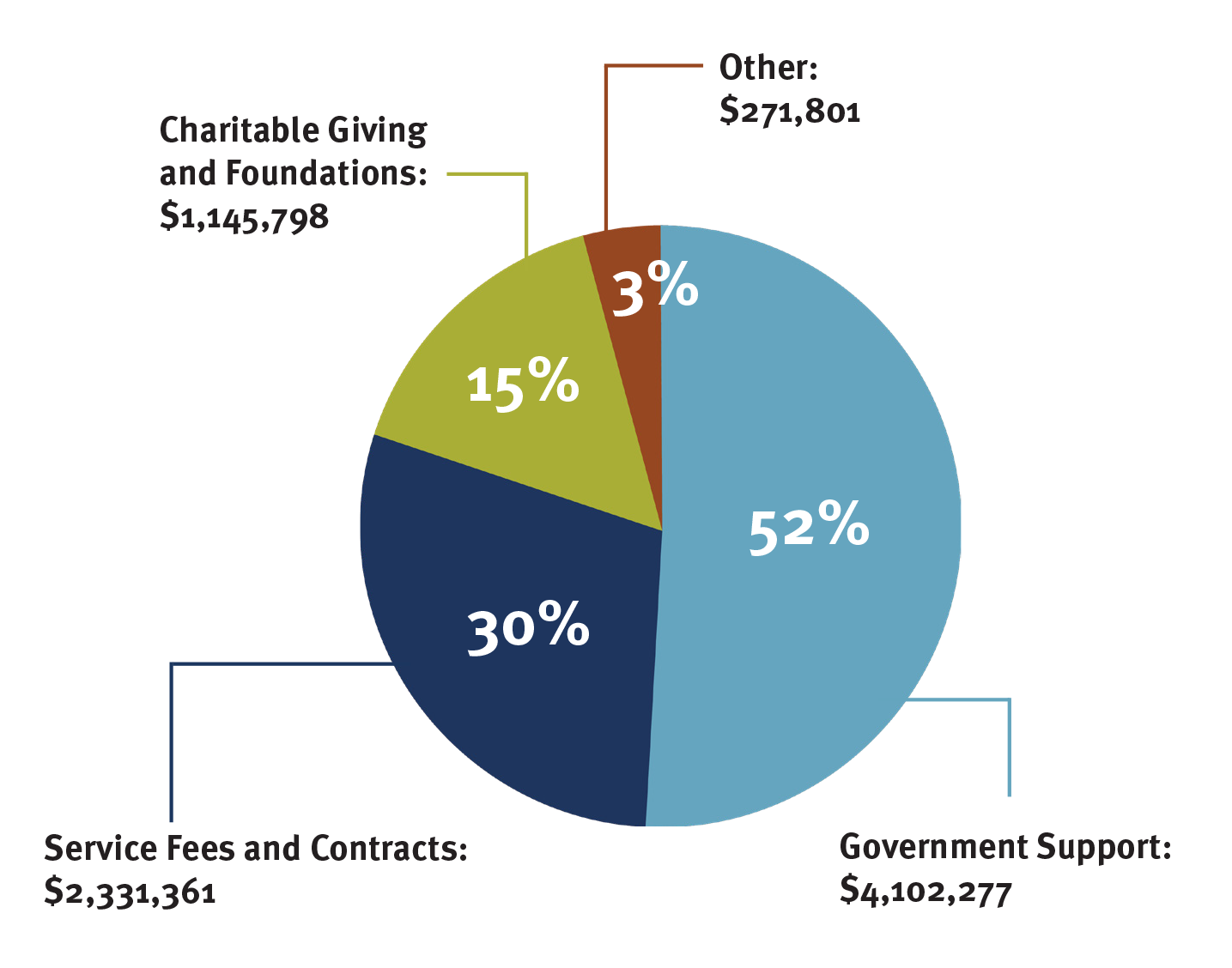 A pie chart with the following sections:  Government Support  ($4,102,277 / 52%),  Service Fees and Contracts  ($2,331,361 / 30%),  Charitable Giving and Foundations  ($1,145,798 / 15%),  Other  ($271,801 / 3%)