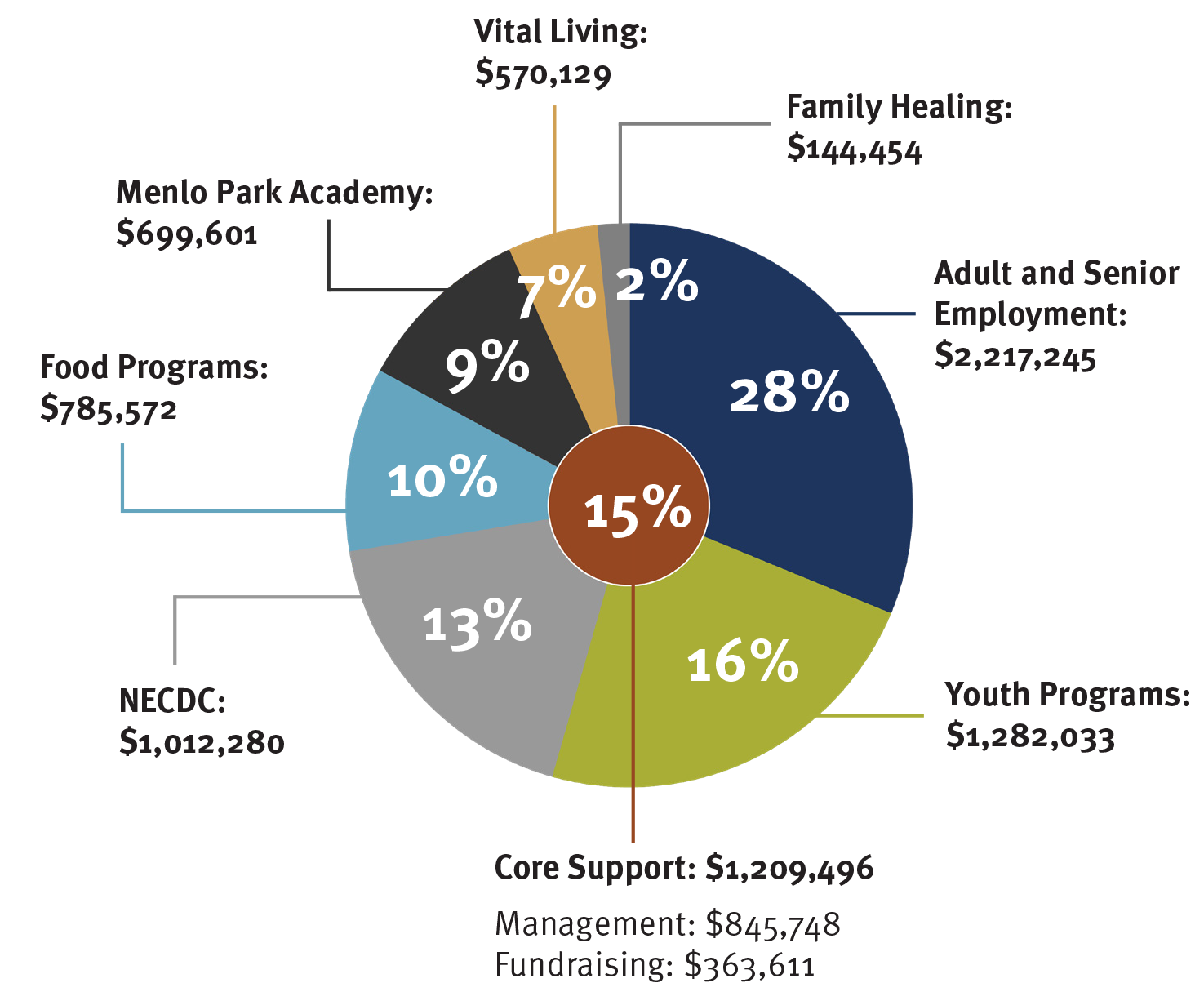 A pie chart with the following sections:  Adult and Senior Employment  ($2,217,245 / 28%),  Youth Programs  ($1,282,033 / 16%),  Core Support  ($1,209,496 / 15%) - subdivided into Management ($845,748) and Fundraising ($363,611),  NECDC  ($1,012,280 / 13%),  Food Programs  ($785,572 / 10%),  Menlo Park Academy  ($699,601, 9%),  Vital Living  ($570,129 / 7%),  Family Healing  ($144,454, / 2%)
