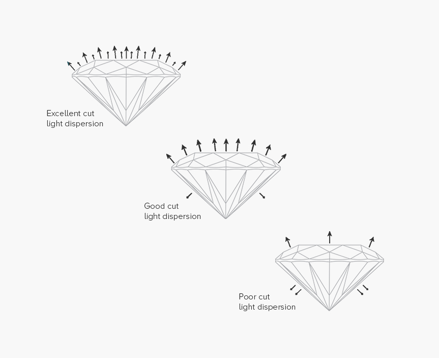 Cut - When viewing diamonds, there are certain characteristics and grades you should prioritise over others - the most important being the cut grade of the diamond. At Holts Gems, we recommend you choose a diamond with the cut grade 'excellent', as this will appear the brightest, sparkliest and liveliest. You may be able to get away with a 'very good' cut grade. This is where an expert opinion can come in useful. Our experts hand pick a selection of diamonds for each client, based on their budget and preferences. Typically, our experts would disregard a 'very good' cut, but they know how to spot a diamond that exceeds its grade on paper.