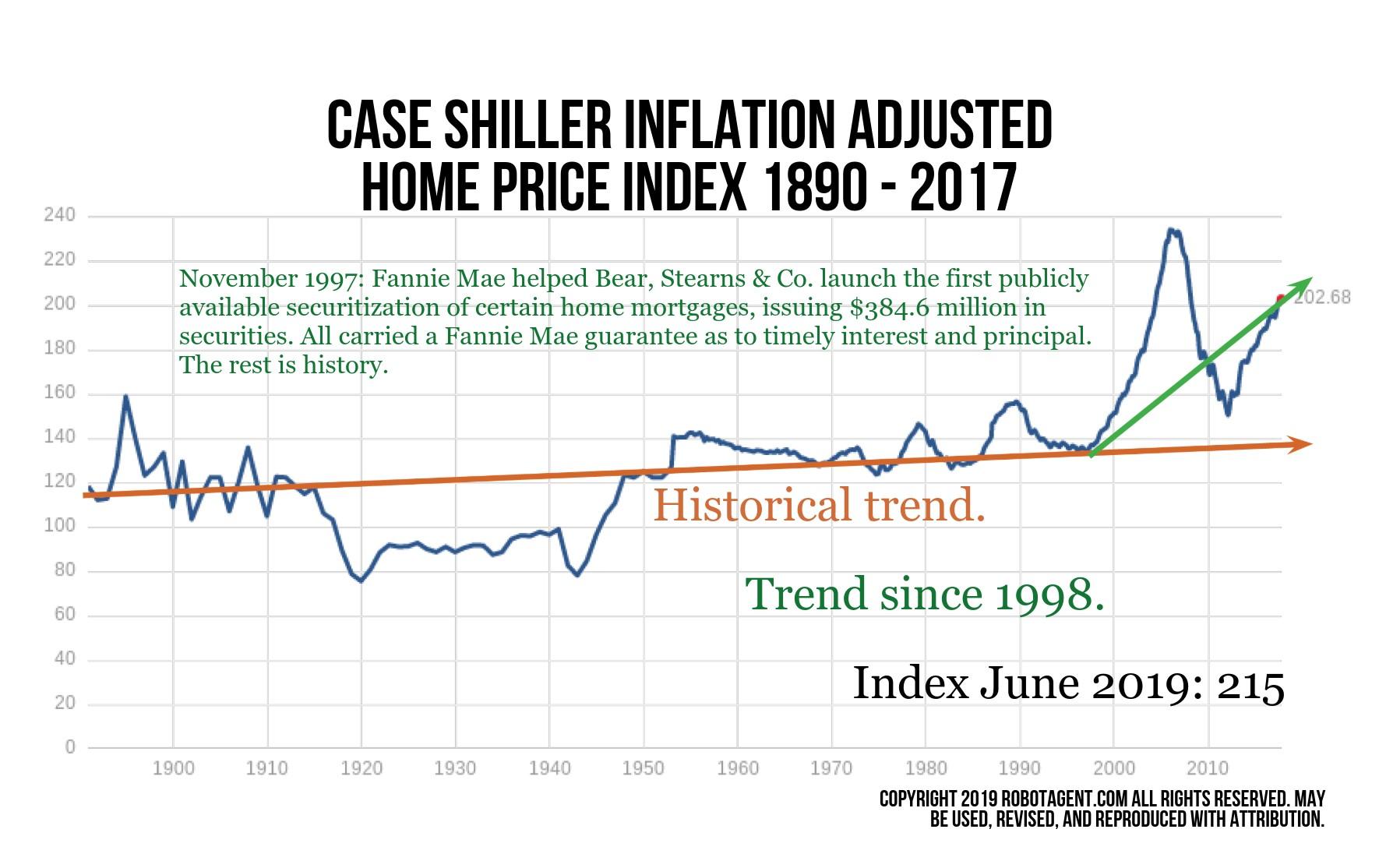 infl-adj-housing-price-index-history2.jpg