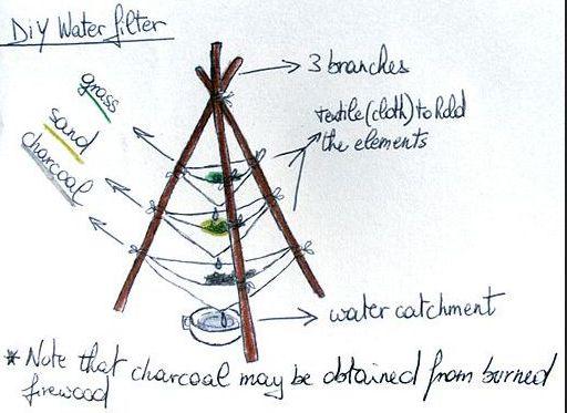 Art:  https://www.primalsurvivor.net/ways-to-purify-water-survival/
