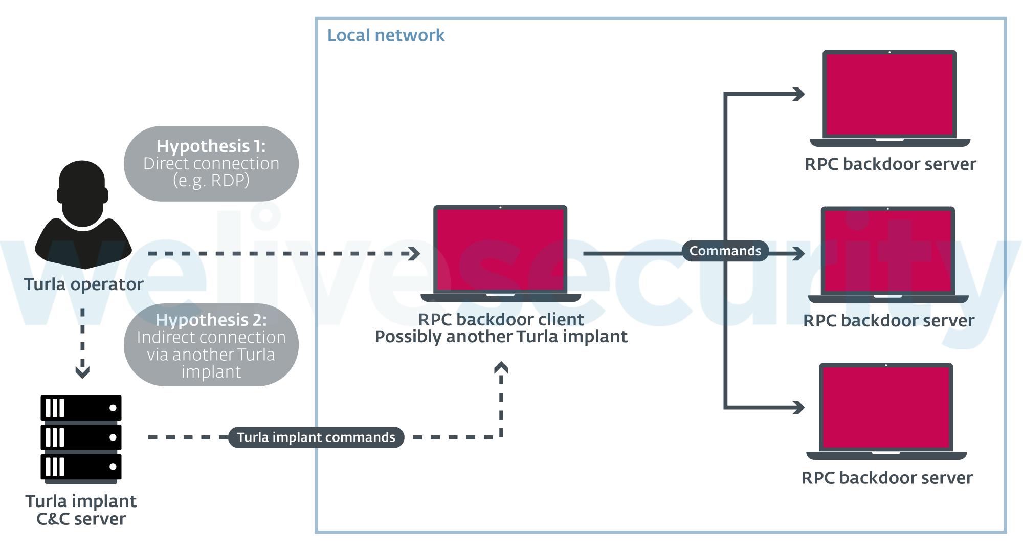 L'utilisation des backdoors RPC par Turla (© ESET)