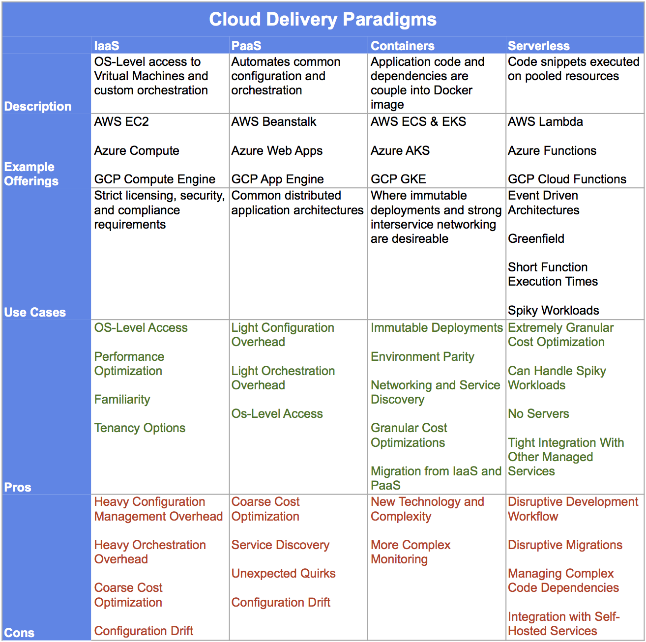 cloud-paradigms-3.png