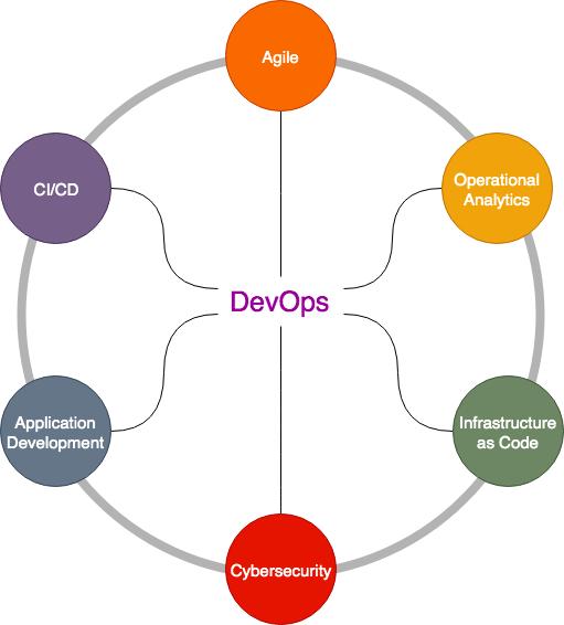 devops-diagram.png