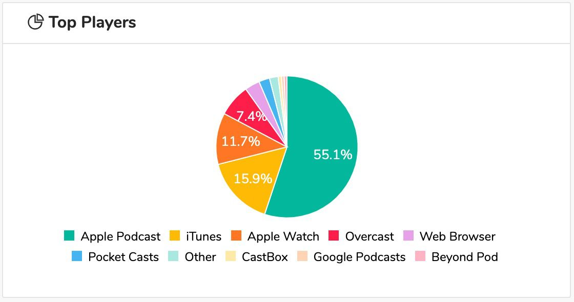 2. Apple Podcast and iTunes are the most popular apps - While there are lots of great apps for listening to podcasts these days, a pod-catcher as they are referred to, apple podcasts and iTunes are still peoples most primary sources for broadcast.