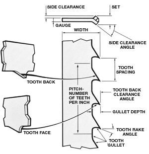 bandsaw diagram