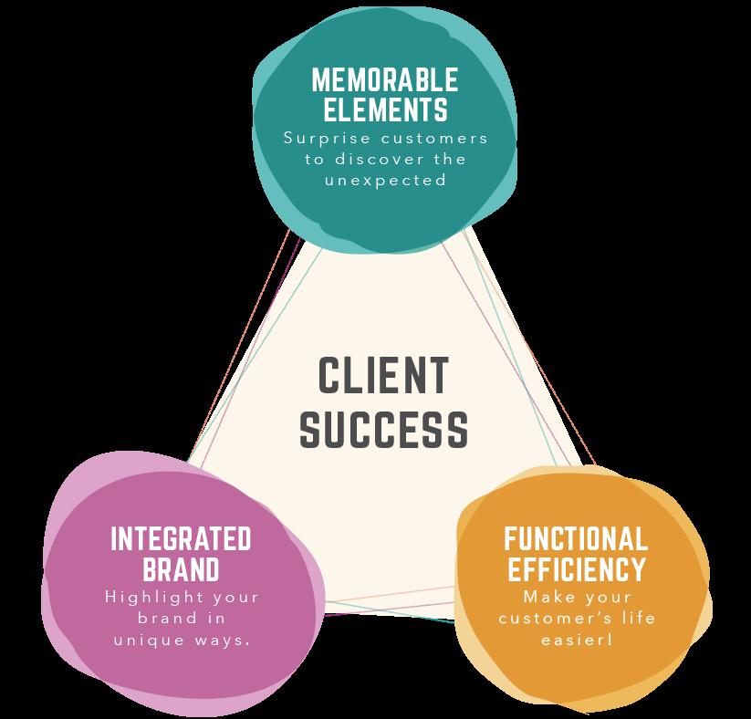 Client Success_Diagram.png