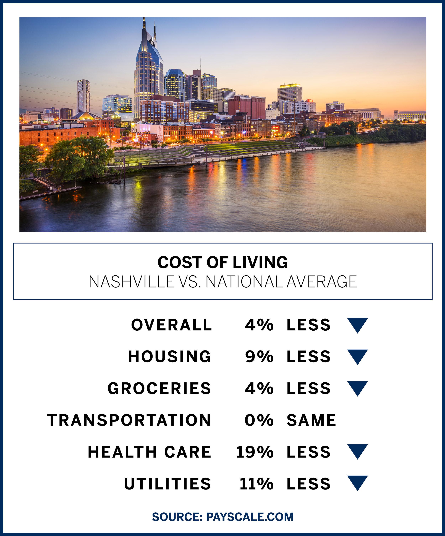 Cost of Living Nashville.jpg