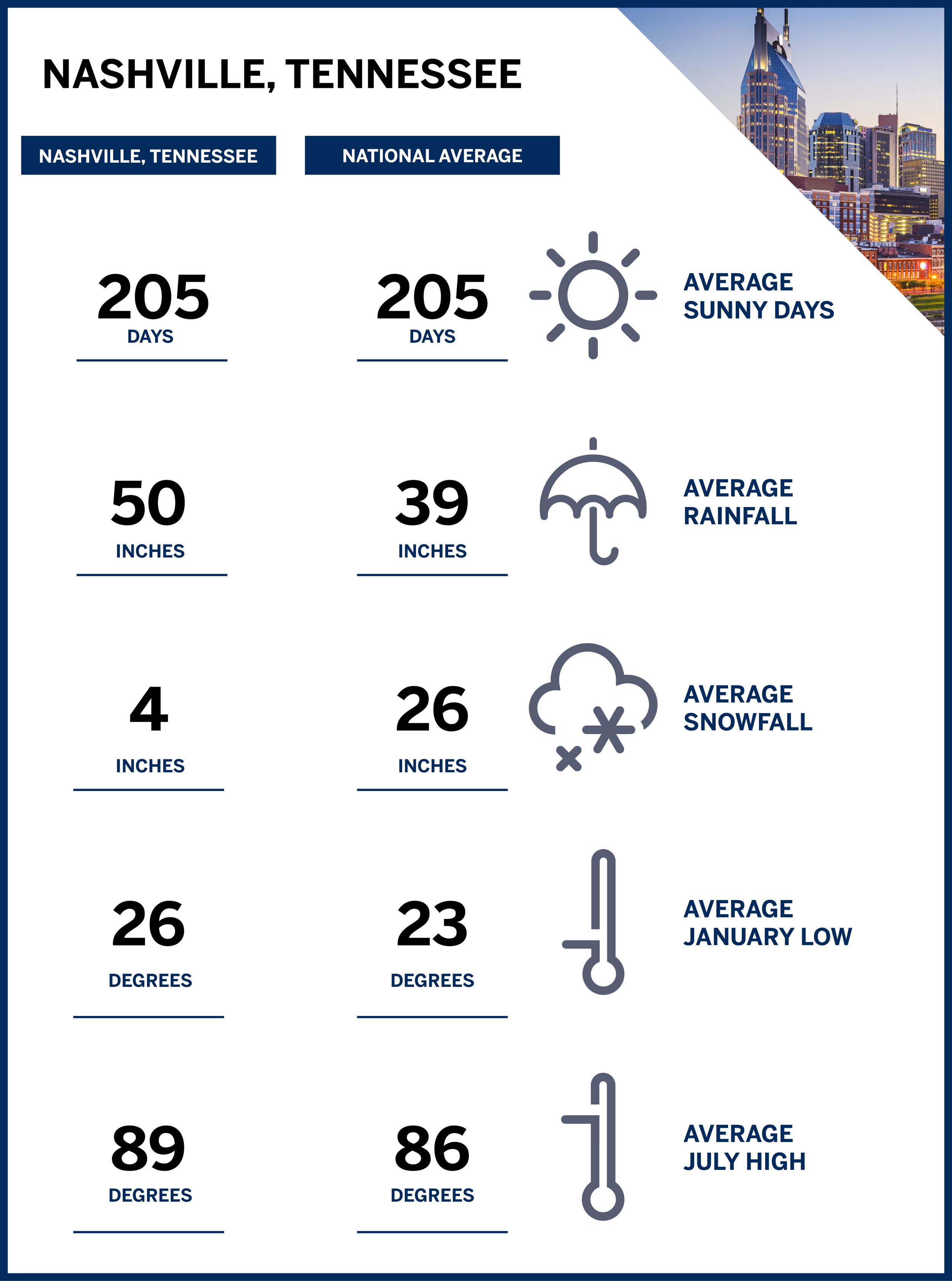Nashville Weather.jpg