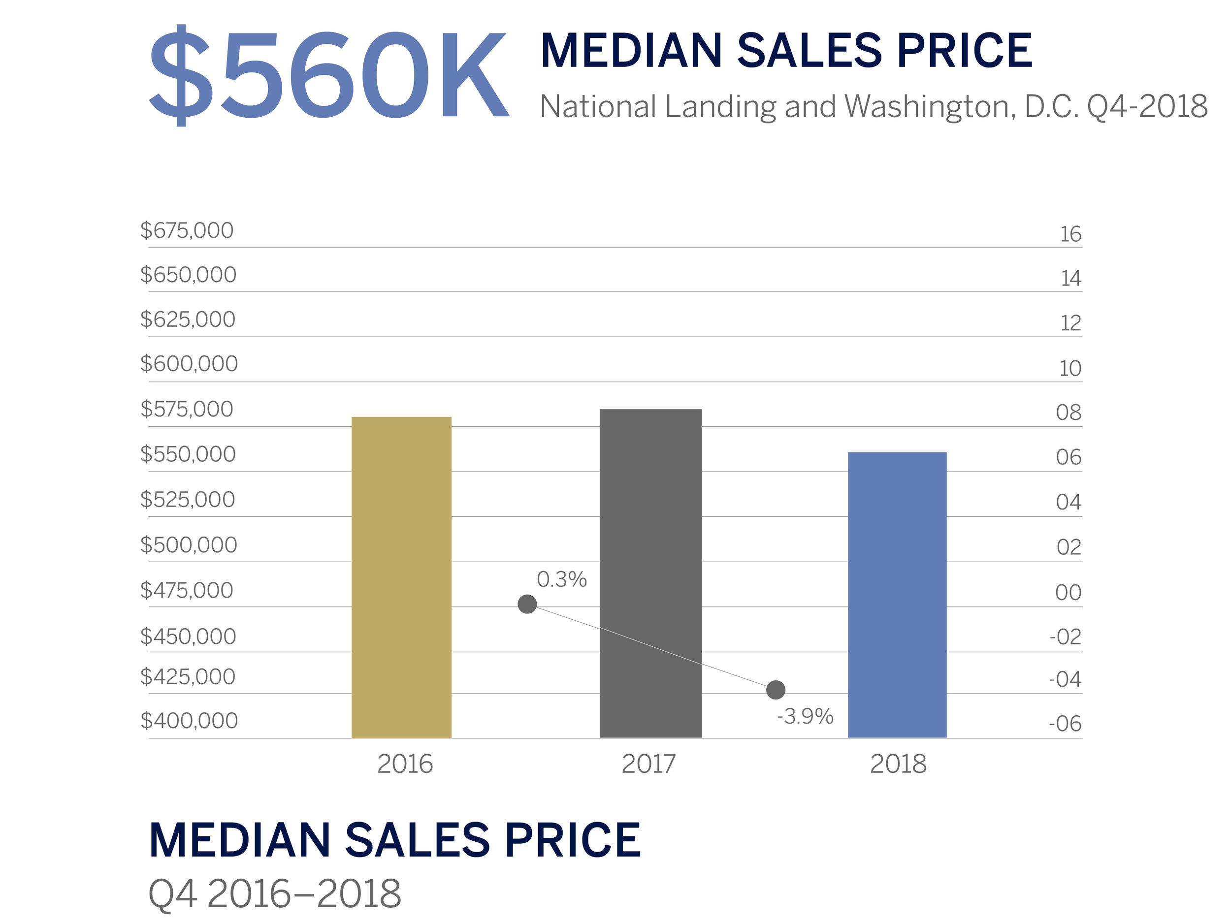 National Landing Q4 Median Sales Price-02.jpg