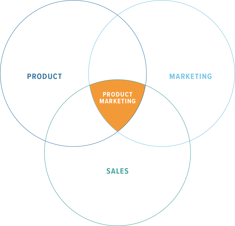 Product Marketing Venn Diagram.png