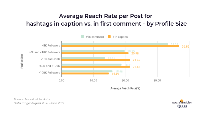 reach-rate-hashtags_8493J97.png