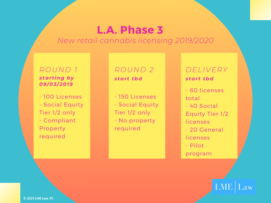 LA cannabis retail license Phase 3 overview.png