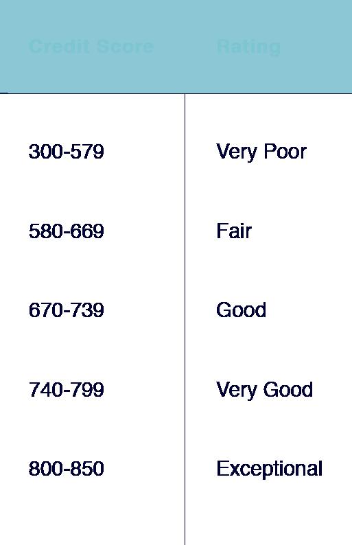 credit score + rating@2x-SQUARESPACE.png