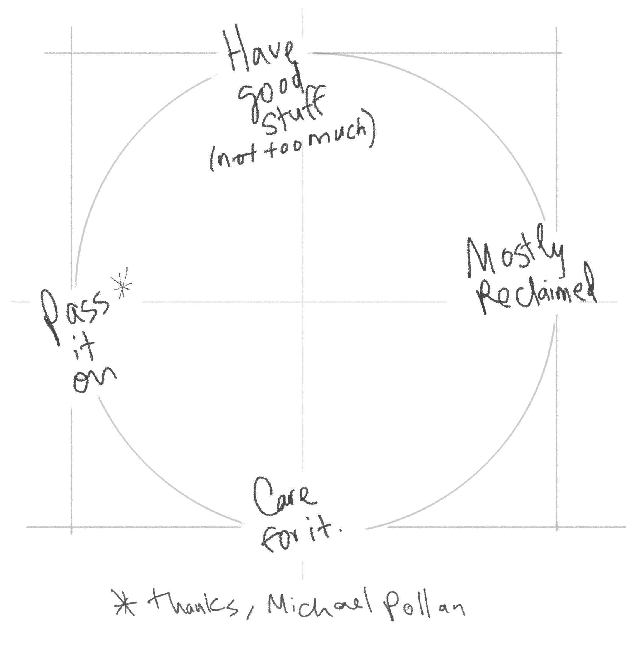 WE'VE LEARNED A LOT from the Food Movement. We don't need to reinvent the wheel: Have good stuff (not too much), mostly reclaimed. Care for it. Pass it on.* *Thanks, Michael Pollan.