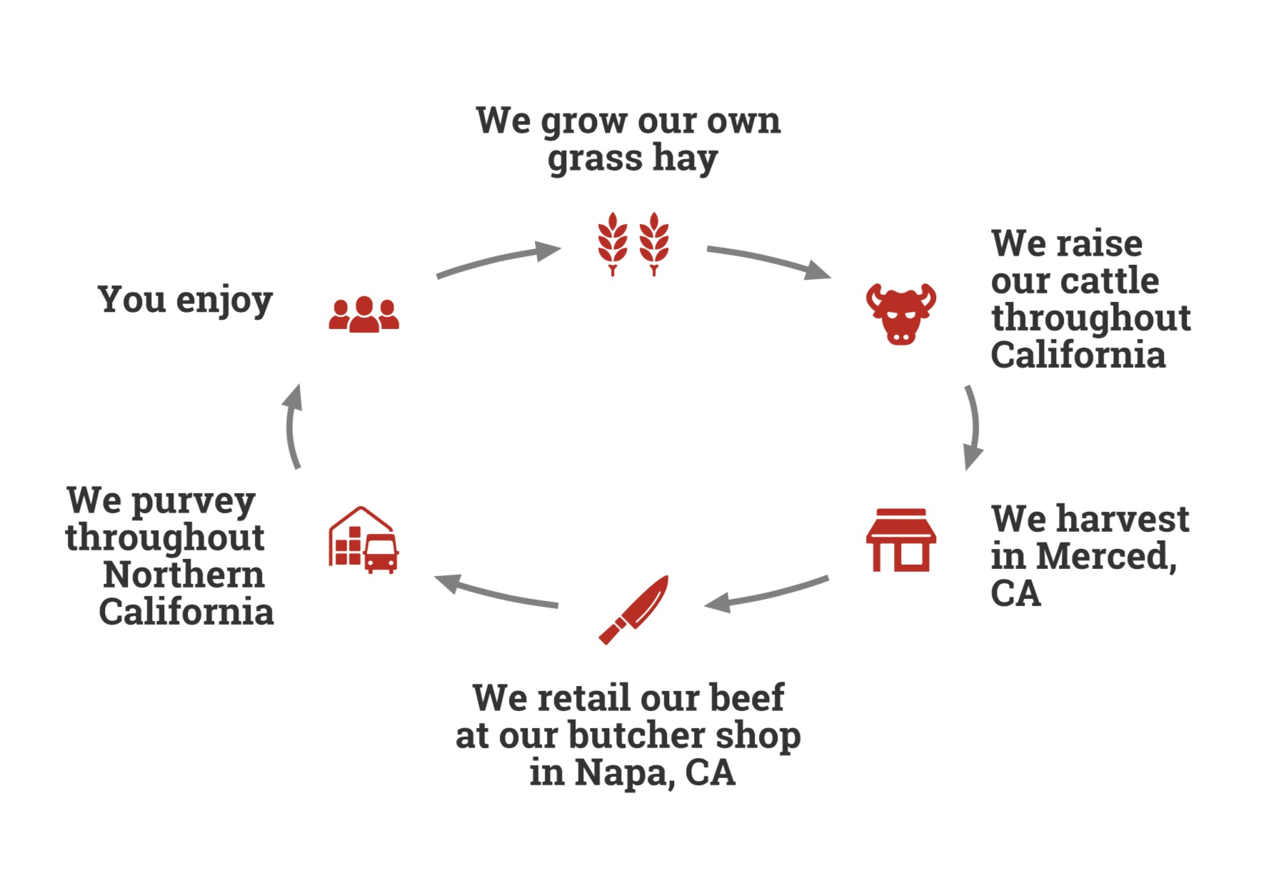 100% of Our Operations Take Place in Northern California -