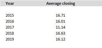 VIX closing values averaged by year