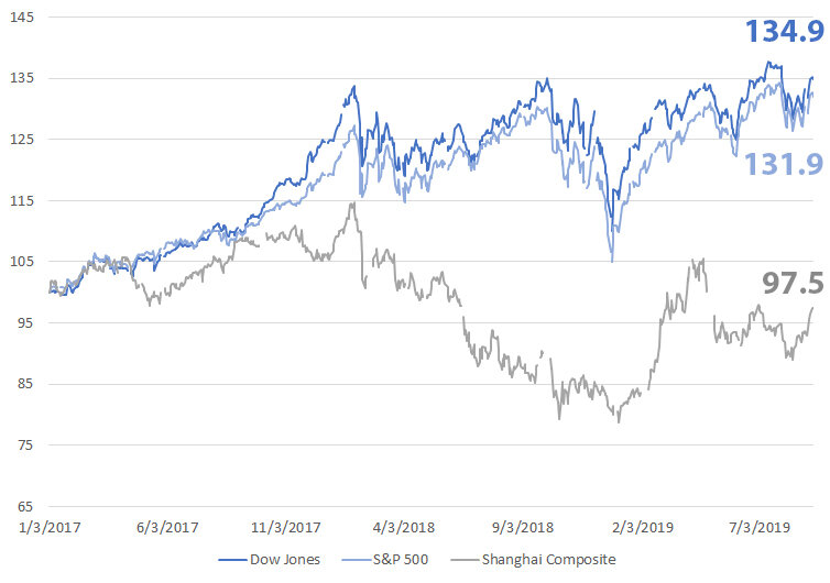 Closing prices since January 2017, indexed to a common starting point.