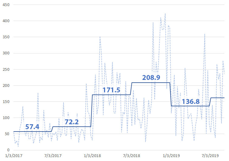 Dotted line is weekly standard deviation closing price. Solid line is 6-month average.