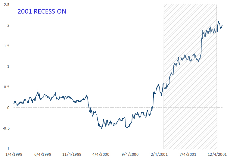 Yield curve inversion before 2001 recession. 30-year rate minus 2-year rate.