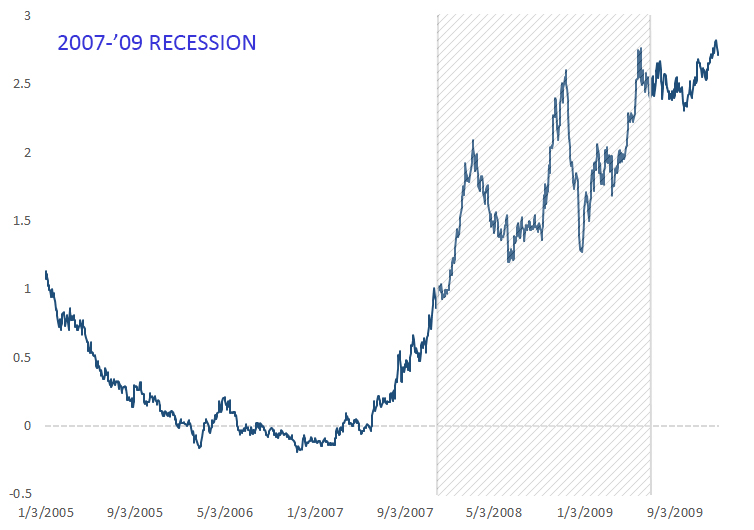 Yield curve inversion before 2007-09 recession. 30-year rate minus 2-year rate.