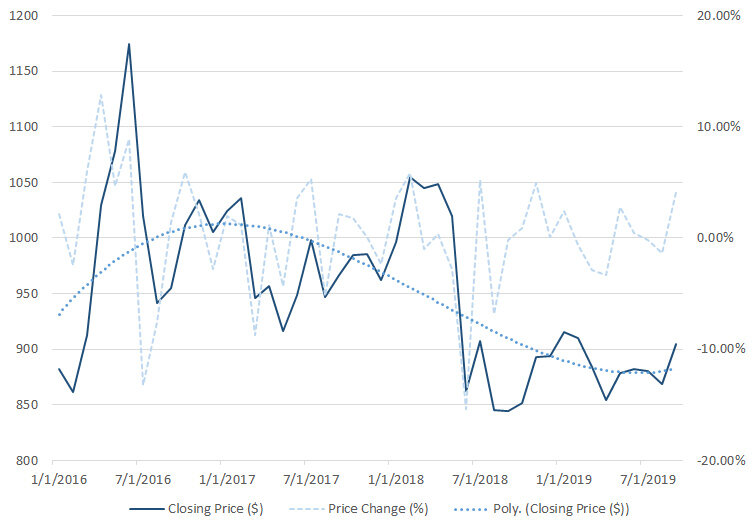 Soybean futures, monthly average price and percent change (month-on-month).