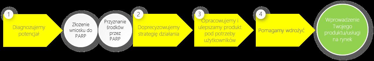 Proces_Design_Dla_Przedsiebiorcow.png