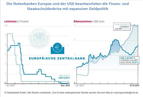 Abb 3: Quantitative Easing