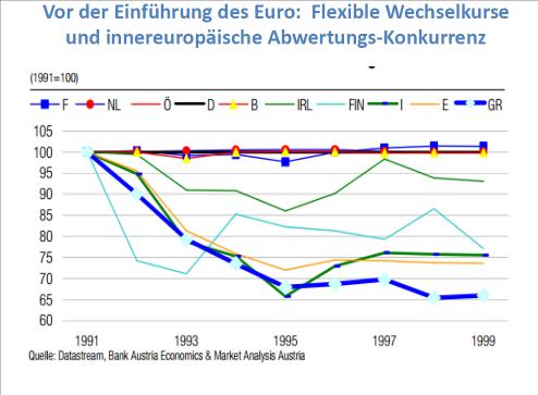 Abb. 6: Abwertungen im Vor-Euro-Zeitraum