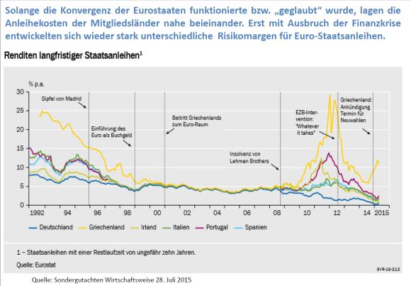 Abb.7: Entwicklung der Zinsen von Staatsanleihen im Euro-Raum