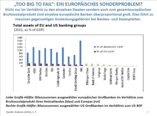 Abb. 8: Die überproportionale Bedeutung des europäischen Bankensystems